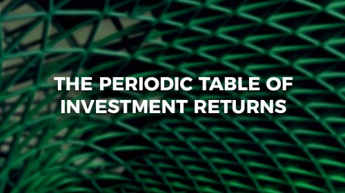 The Periodic Table of Investment Returns