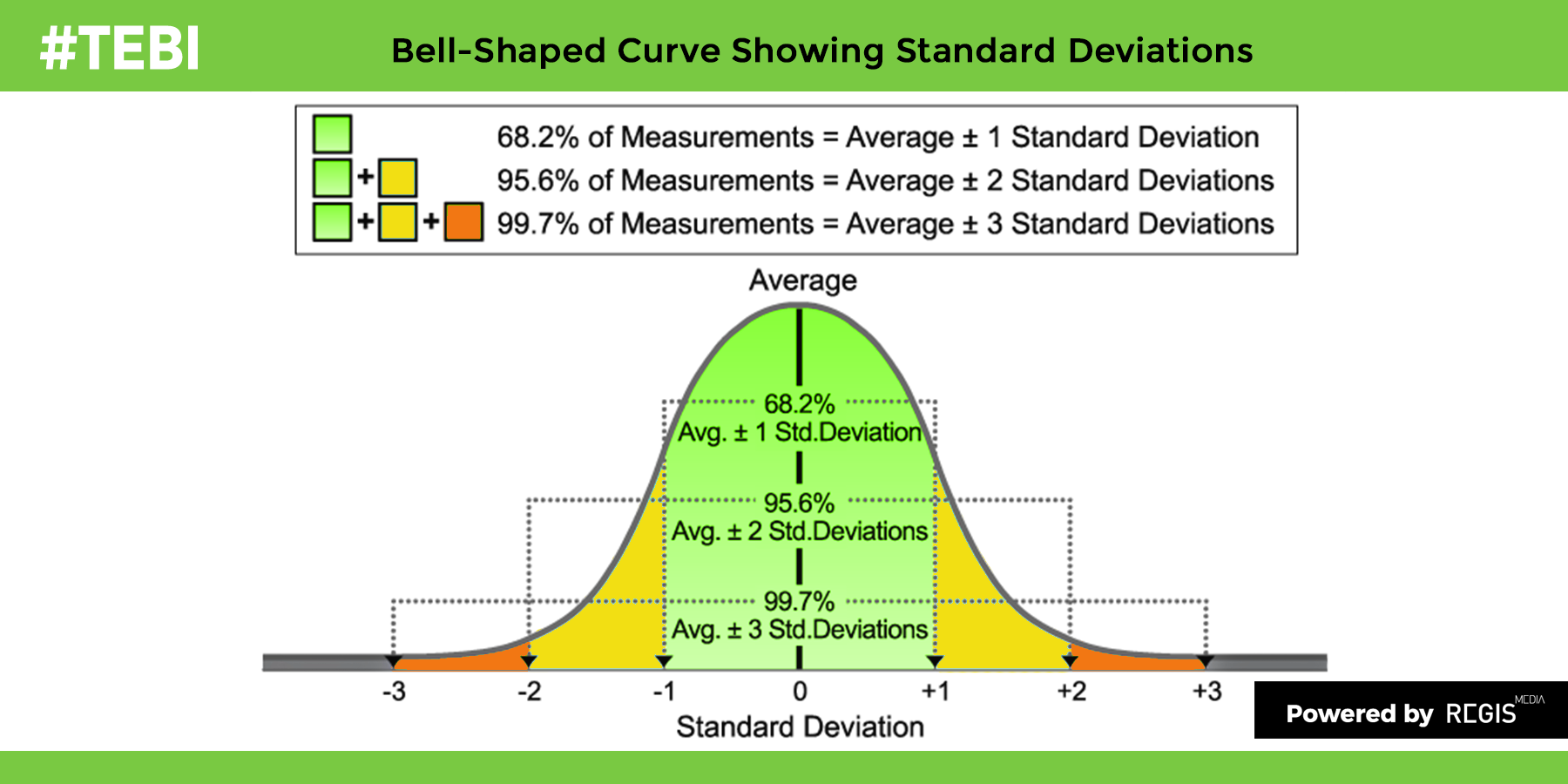 Three ways to shift the bell curve to the right | The