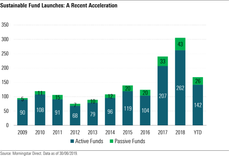 Launches of sustainable funds over the last decade