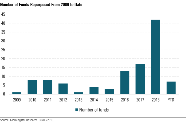Funds repurposed into sustainable funds since 2009