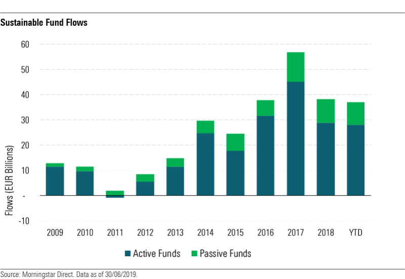 Net yearly flows of sustainable funds