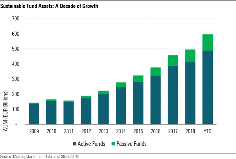 Sustainable funds' assets over time