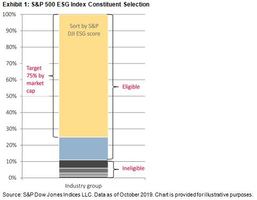 S&P 500 ESG Index constituent selection