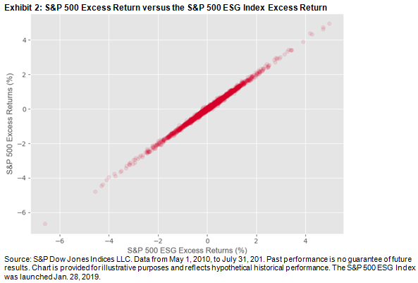 S&P 500 Excess Returns versus the S&P 500 ESG Index Excess Return