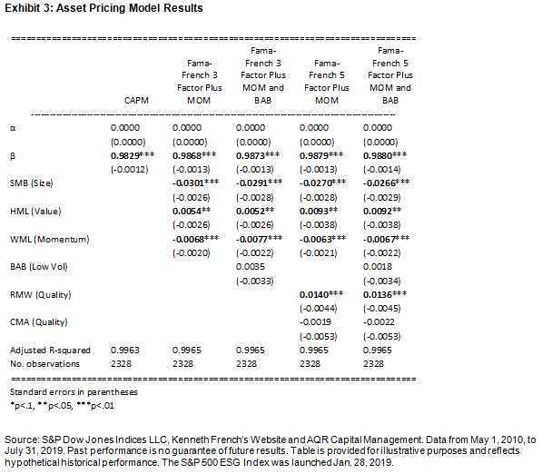 Asset Pricing Model Results