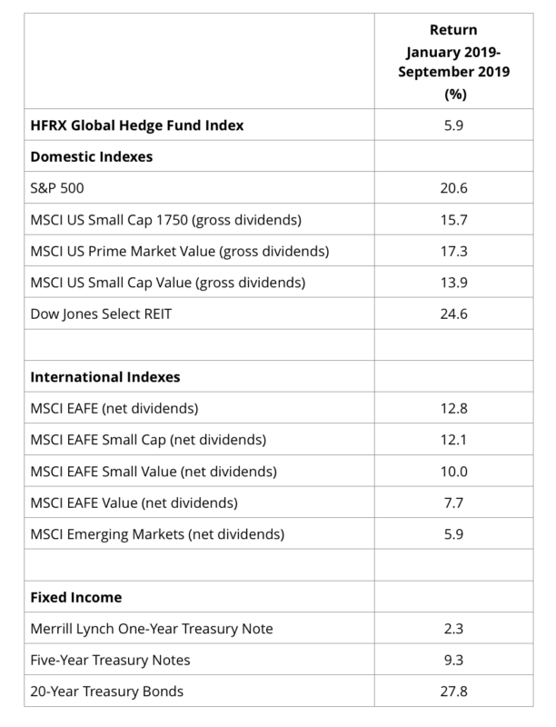 Hedge fund performance, Jan to Sept 2019