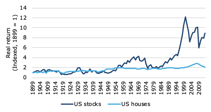 US stock and property prices since 1899