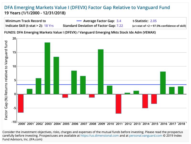 Vanguard Dimensional