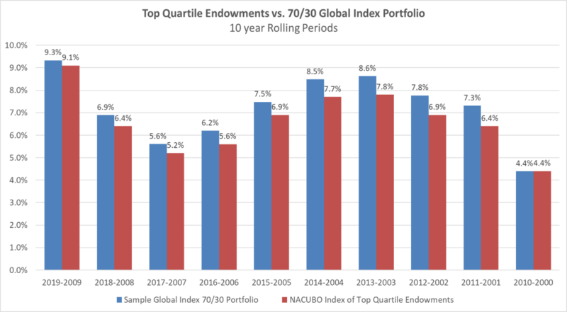 Relative Performance Over Multiple 10-Year Periods