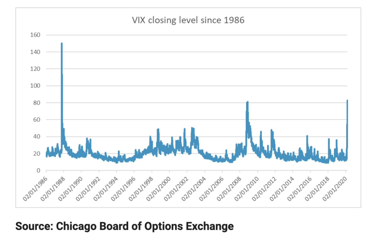 VIX closing level