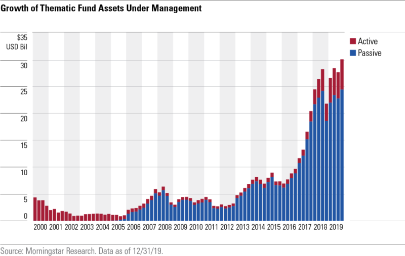 growth of thematic fund assets under management