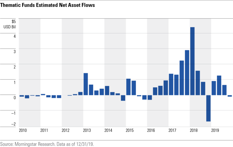thematic funds estimated net asset flows