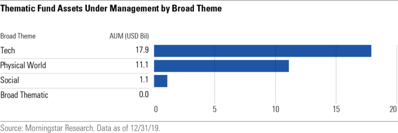 thematic fund assets under management by broad theme