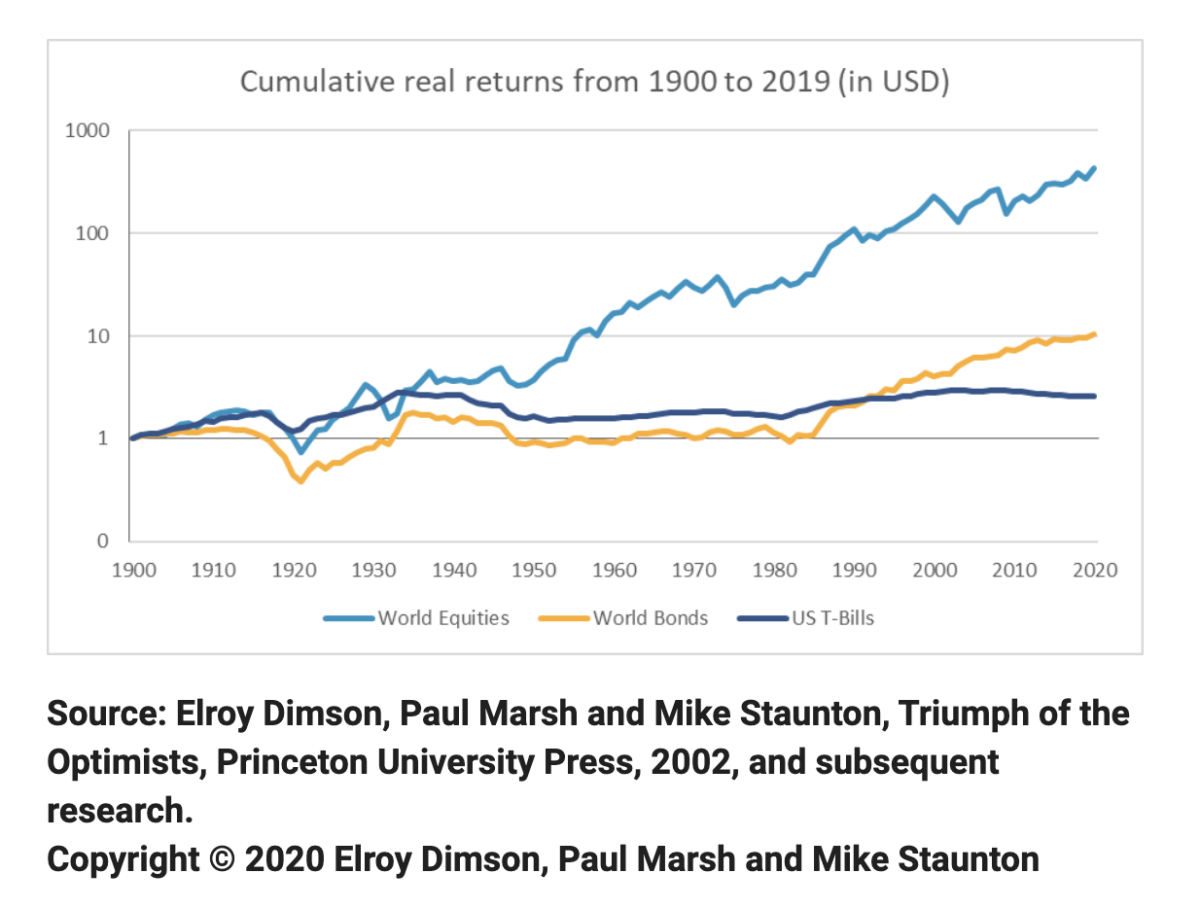 Cumulative real returns
