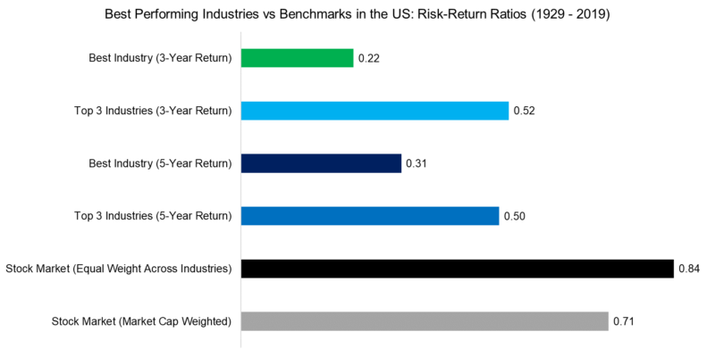 best performing industries vs benchmarks in the us risk return ratios