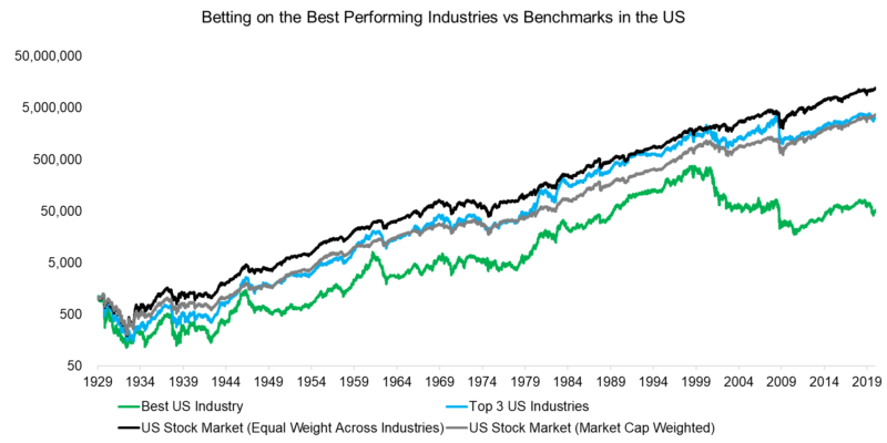 best performing industries vs benchmarks in the us
