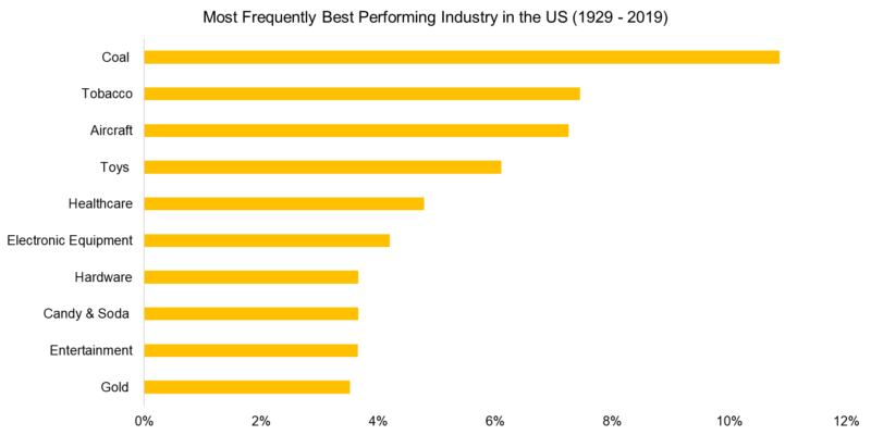 most frequently best performing industry in the us