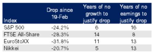 Market drops