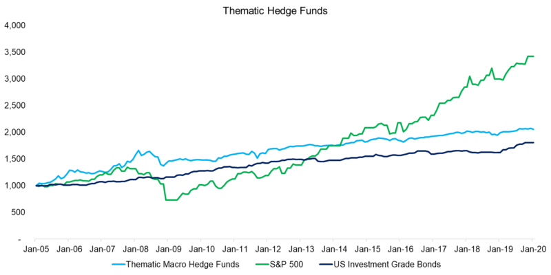 thematic hedge funds