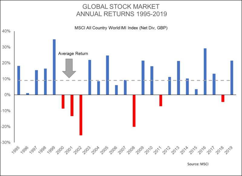 annual returns graph, highlighting the average return