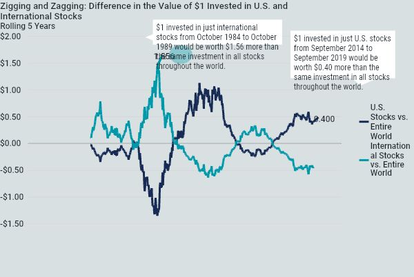 How US and international stocks zig and zag