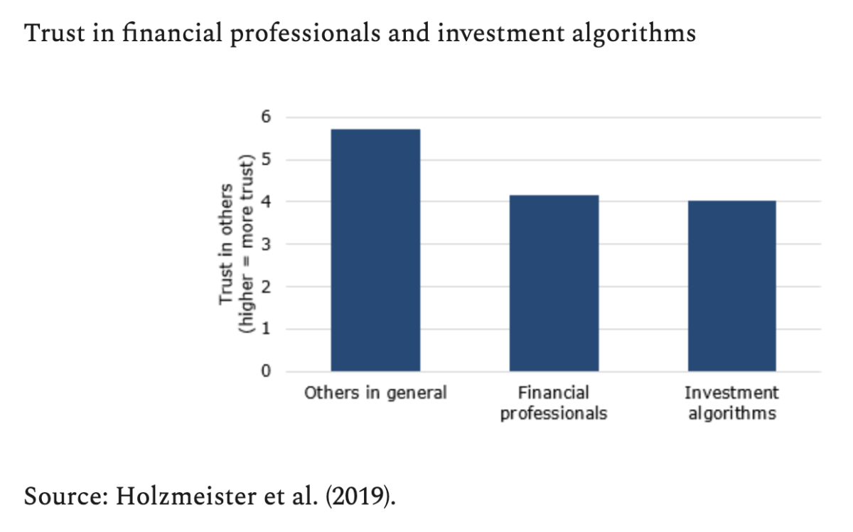 A graph showing the trust in financial professionals and investment algorithms