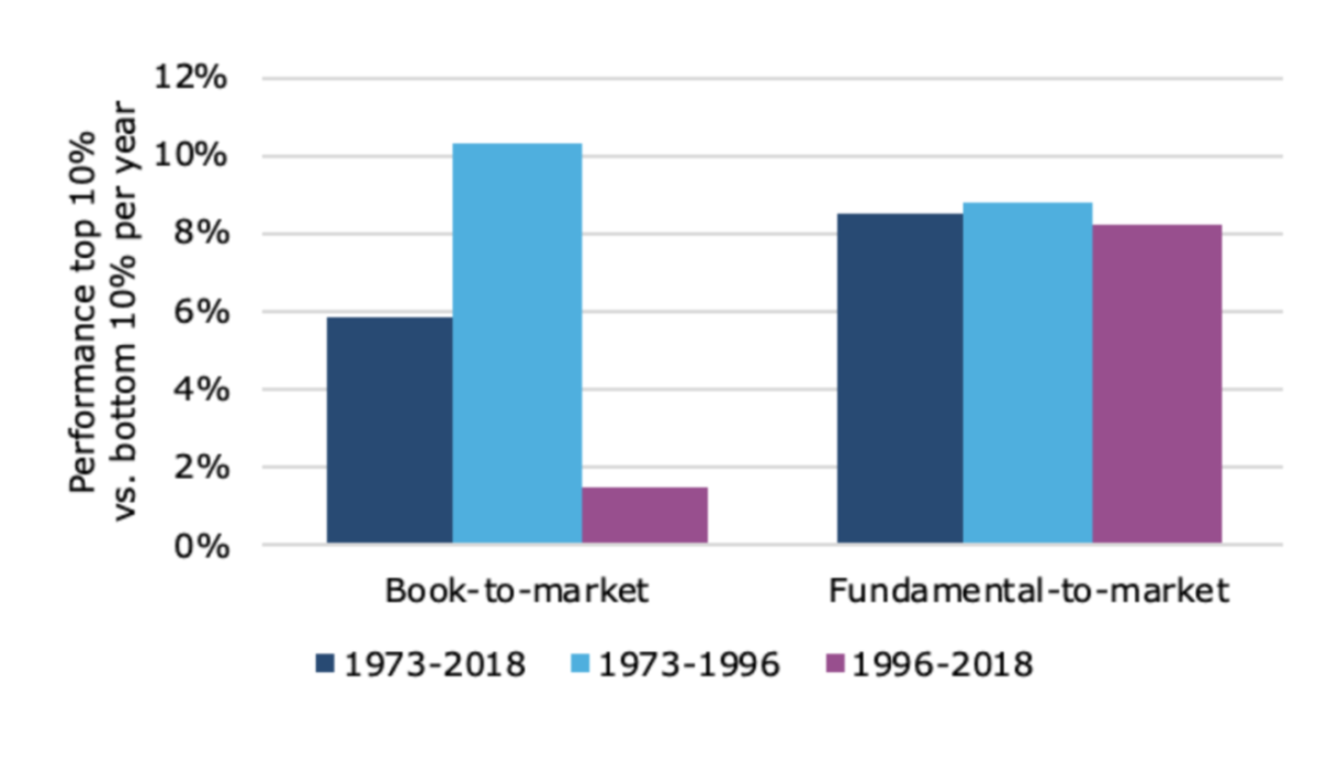 Is book-to-market still the best measure of value?