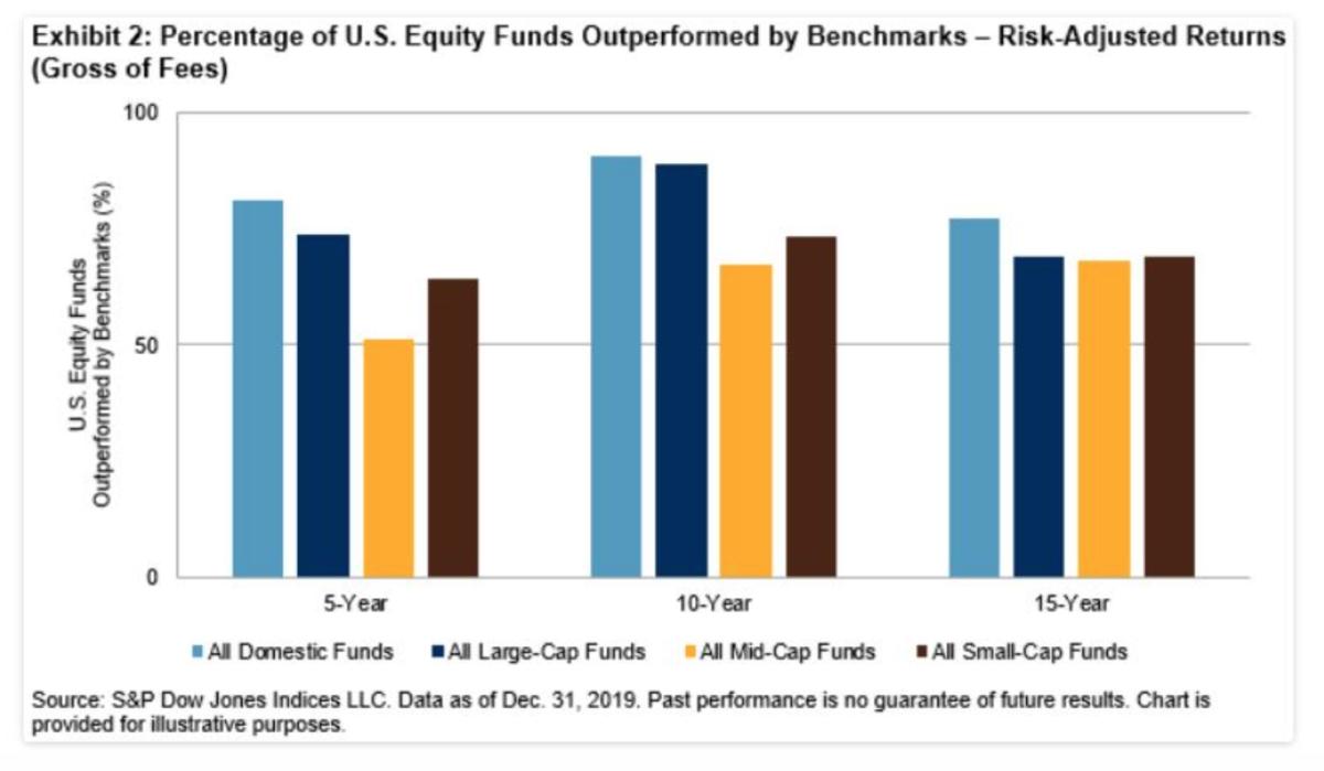 Does adjusting for risk make active performance any better?