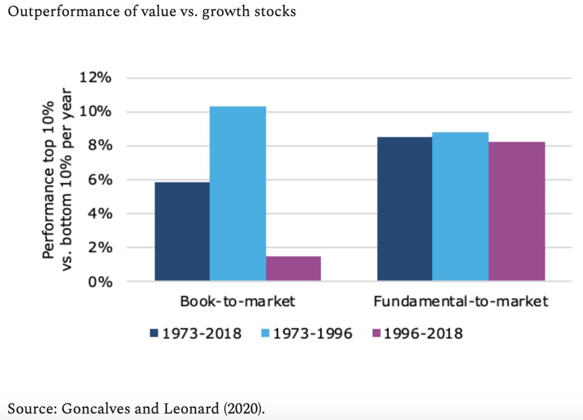 Chart from Goncalves and Leonard study on measures of value