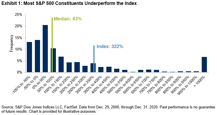 Table showing underperformance
