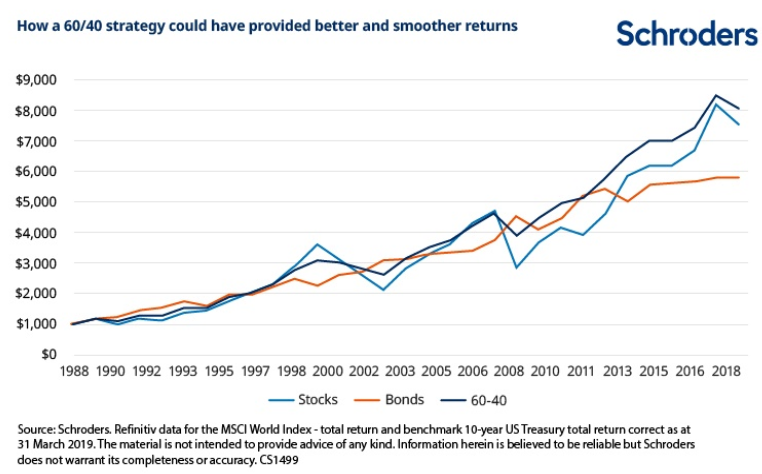 How a 60/40 strategy could have provided better and smoother returns Source: Schroders