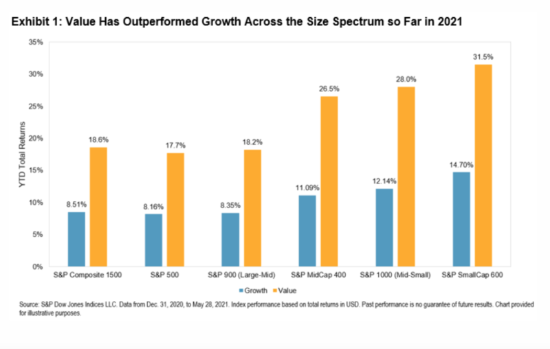 Value has outperformed growth in 2021 so far