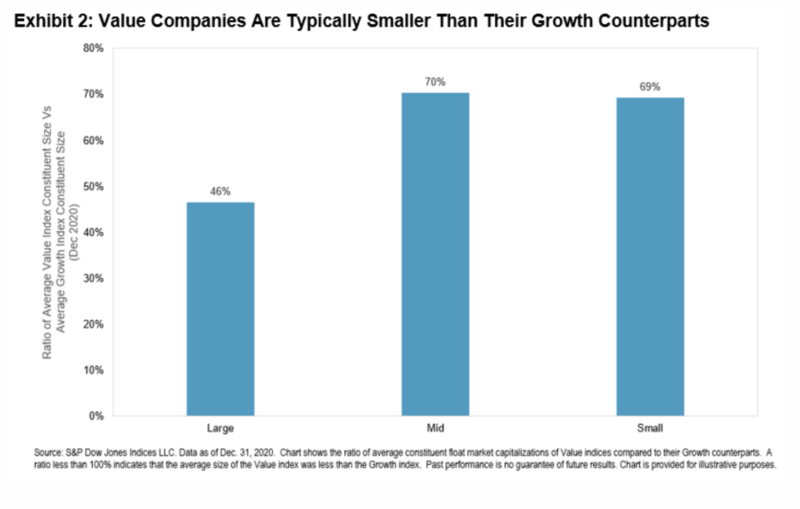Value stocks are typically smaller than growth stocks