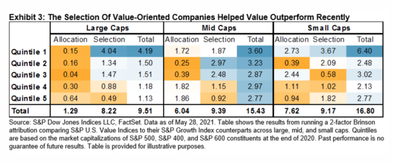 the selection of value-oriented companies helped value outperform recently