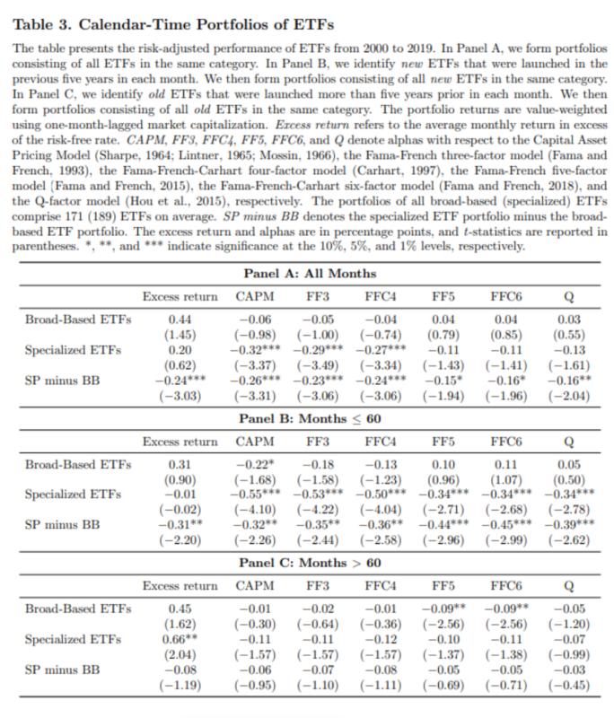 Calendar-time portfolios of ETFs