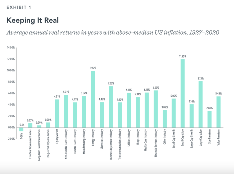 Exhibit 1_Average annual real returns in years with above-median US inflation, 1927–2020