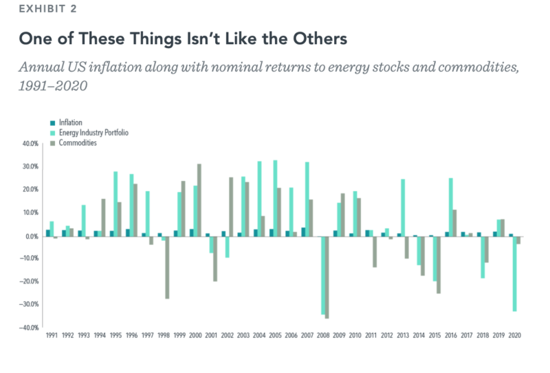 Exhibit 2_Annual US inflation along with nominal returns to energy stocks and commodities, 1991–2020