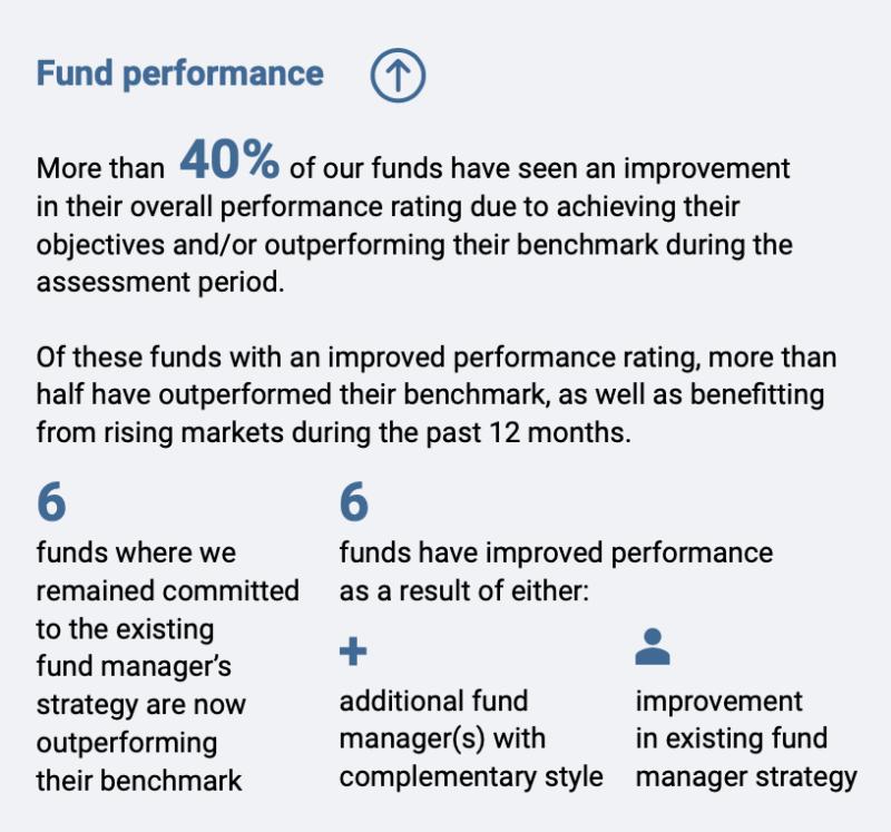 SJP_fund performance