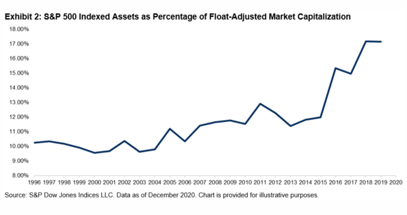 S&P 500 indexed assets as percentage of float-adjusted market capitalisation