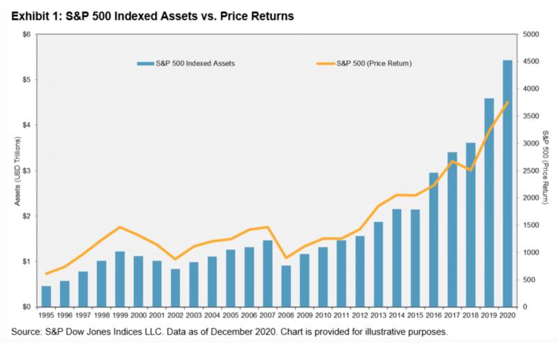 S&P 500 indexed assets versus price returns