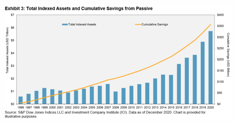 Total indexed assets and cumulative savings from passive
