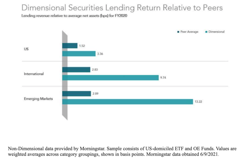 Dimensional securities lending relative to peers