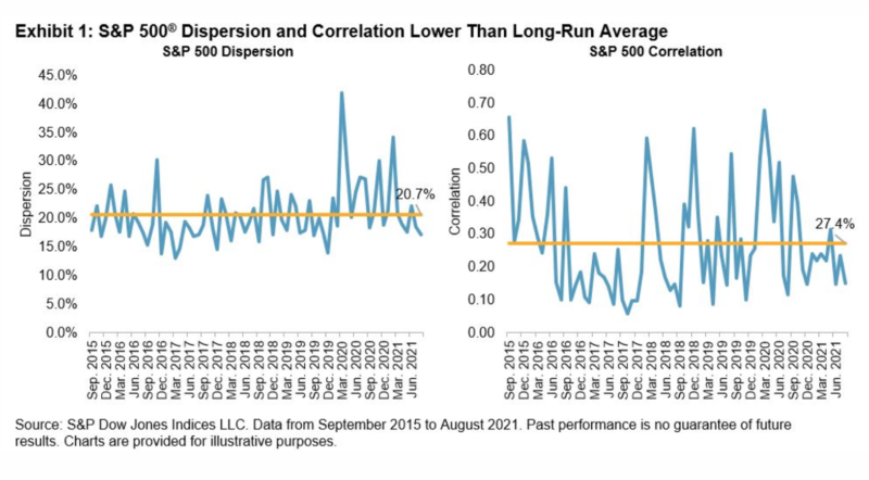 Exhibit 1_S&P 500 dispersion and correlation lower than long-run average