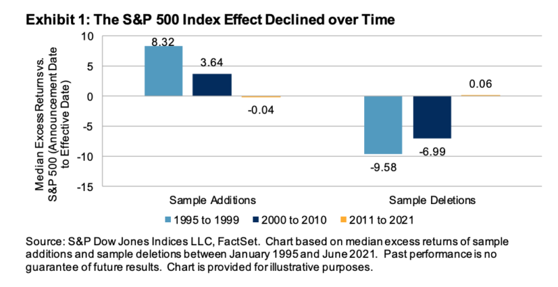 Exhibit 1: The S&P 500 Index Effect Declined over Time
