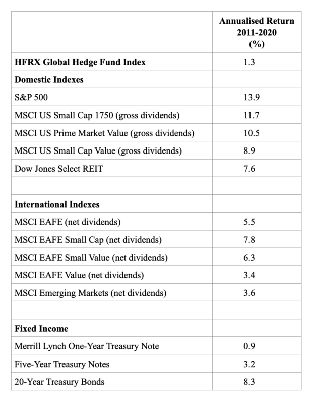Returns of hedge funds compared to other asset classes